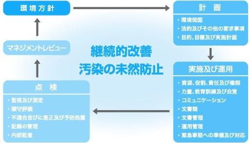 図:環境マネジメントシステム