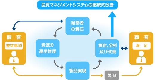 図:品質マネジメントシステム